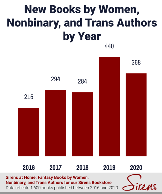 New Books by Women, Nonbinary, and Trans Authors by Year