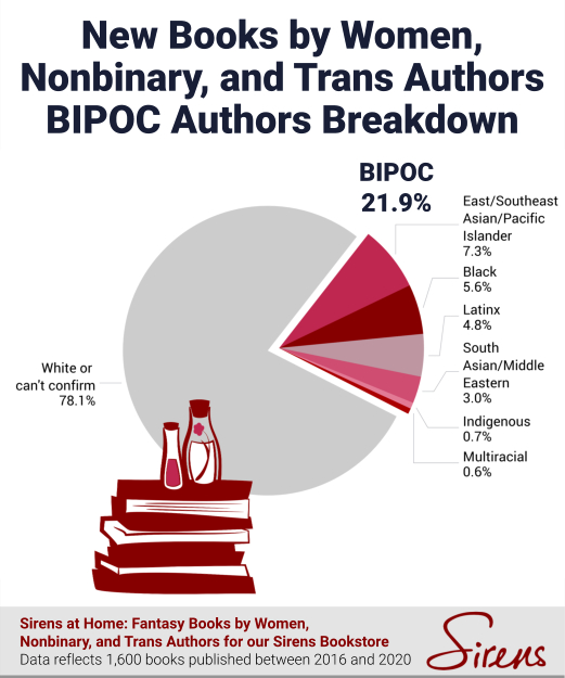 New Books by Women, Nonbinary, and Trans Authors BIPOC Authors Breakdown
