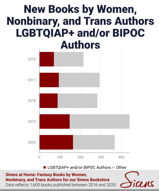 New Books by Women, Nonbinary, and Trans Authors LGBTQIAP+ and/or BIPOC Authors