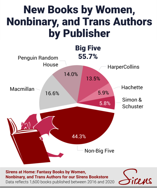 New Books by Women, Nonbinary, and Trans Authors by Publisher