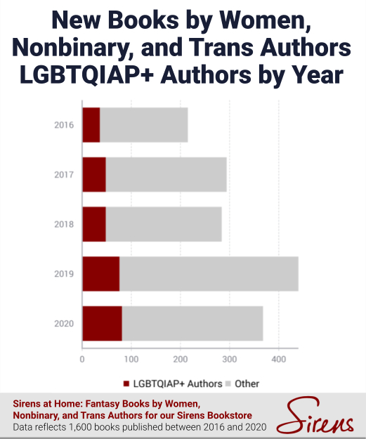 New Books by Women, Nonbinary, and Trans Authors LGBTQIAP+ Authors by Year