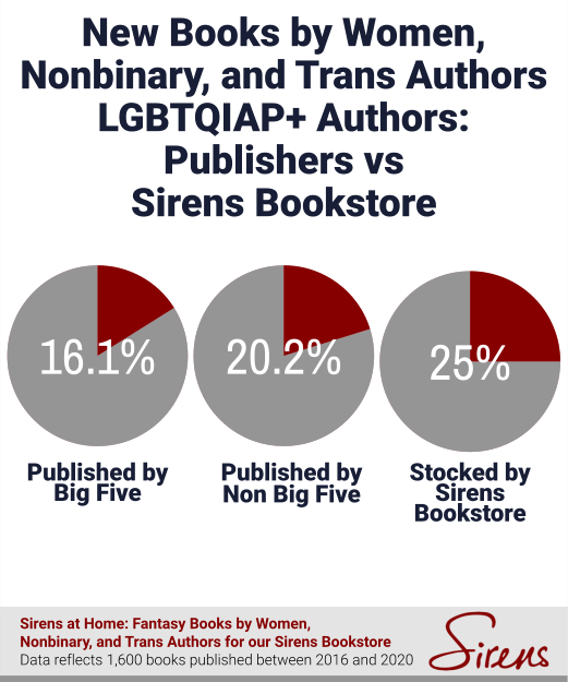 New Books by Women, Nonbinary, and Trans Authors LGBTQIAP+ Authors: Publishers vs. Sirens Bookstore