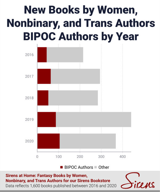 New Books by Women, Nonbinary, and Trans Authors BIPOC Authors by Year